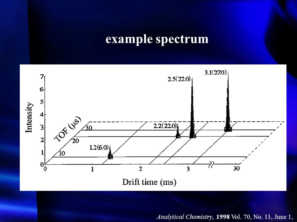 example spectrum Analytical Chemistry, 1998 Vol. 70, No. 11, June 1,