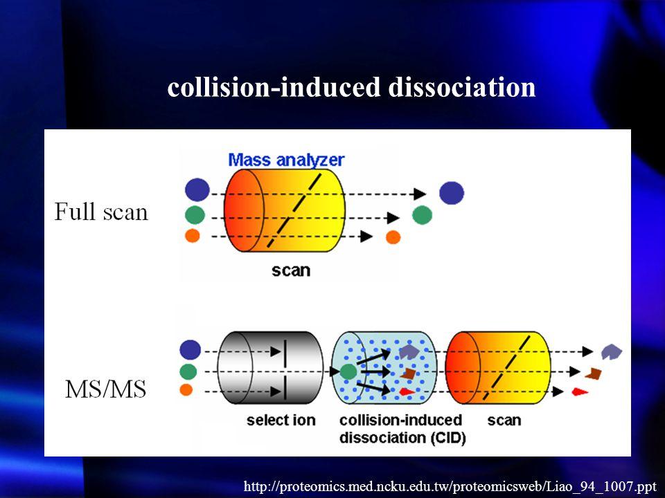 collision-induced dissociation