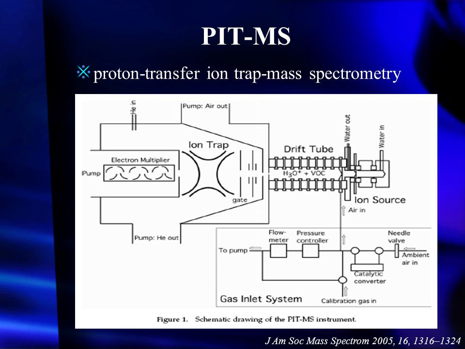 PIT-MS proton-transfer ion trap-mass spectrometry
