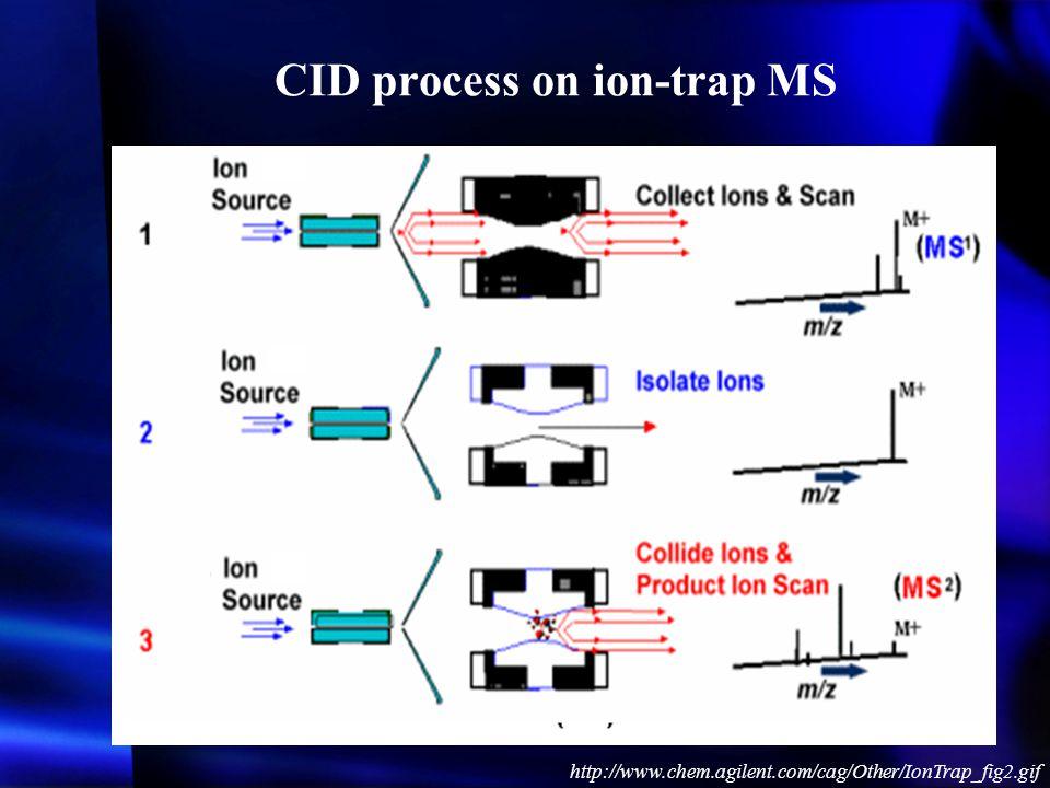 CID process on ion-trap MS
