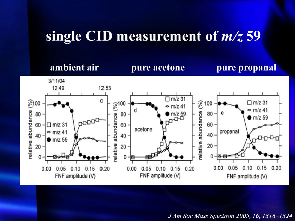 single CID measurement of m/z 59