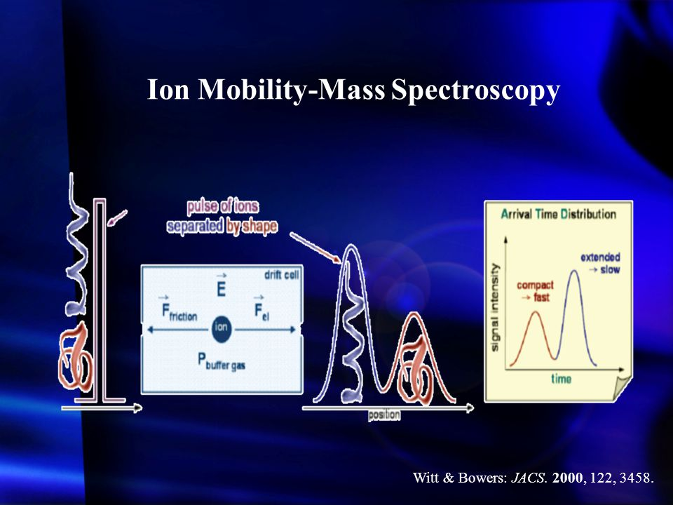 Ion Mobility-Mass Spectroscopy