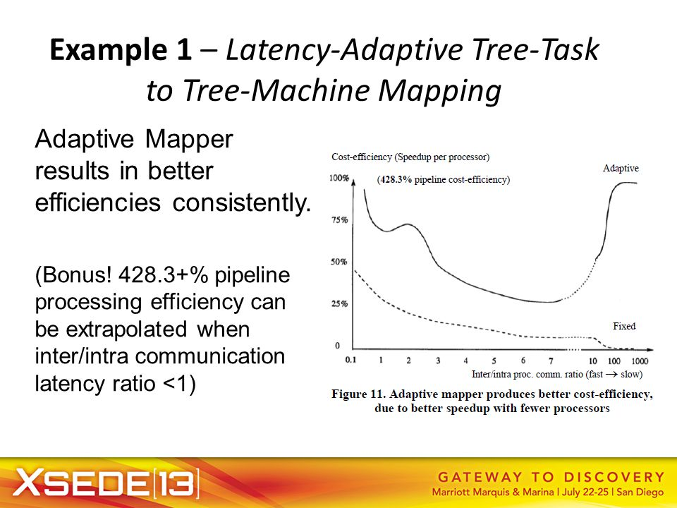 Example 1 – Latency-Adaptive Tree-Task to Tree-Machine Mapping