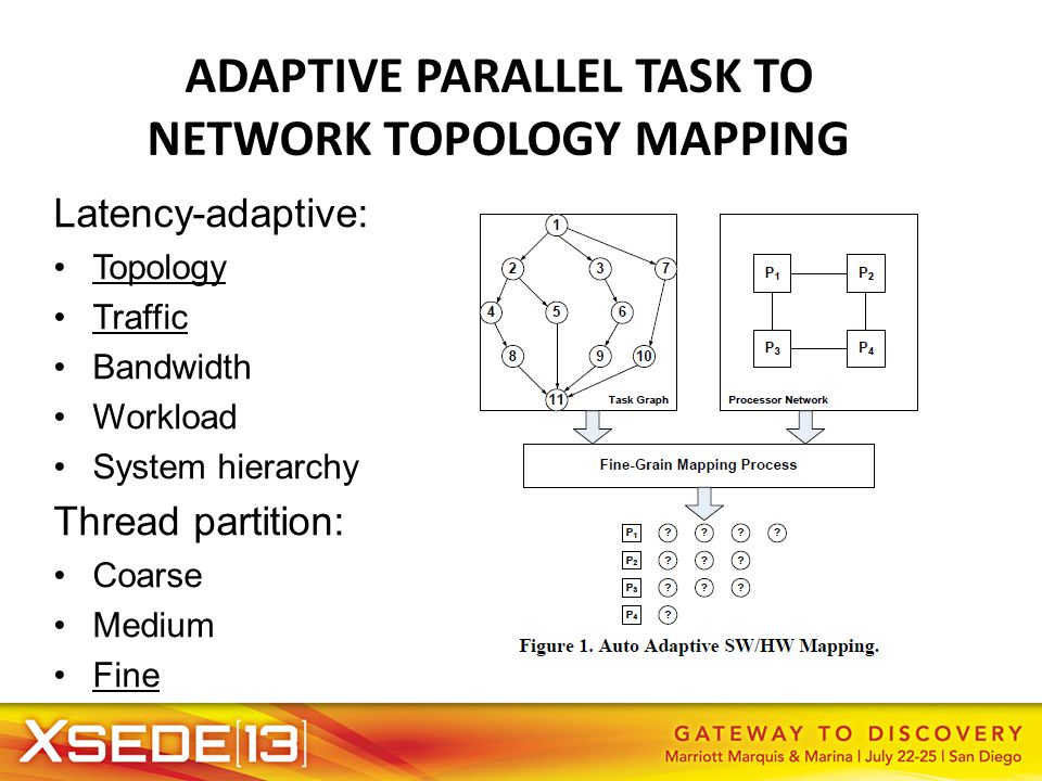 ADAPTIVE PARALLEL TASK TO NETWORK TOPOLOGY MAPPING