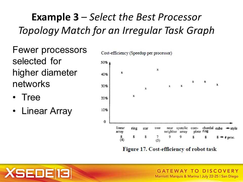 Example 3 – Select the Best Processor Topology Match for an Irregular Task Graph