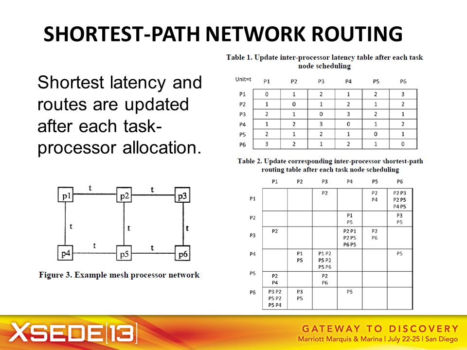 SHORTEST-PATH NETWORK ROUTING