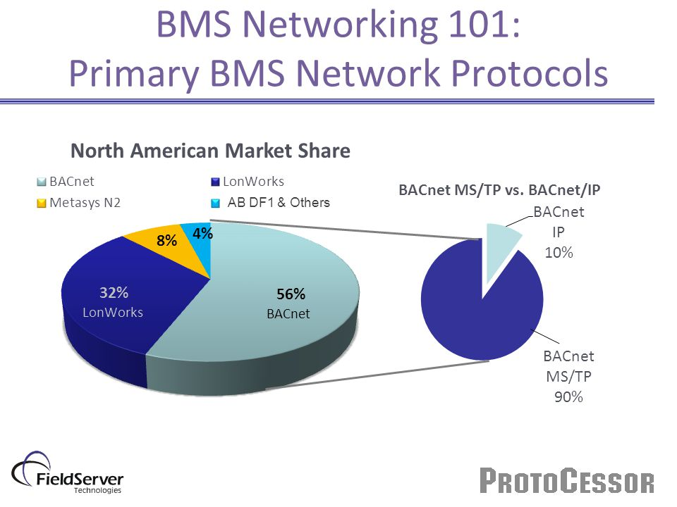 BMS Networking 101: Primary BMS Network Protocols