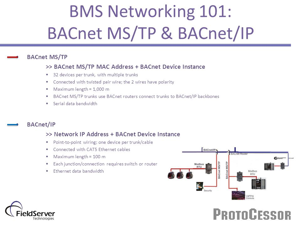 bacnet network mstp wiring bacnet ms tp wiring guide electro industries' protocom training - ppt video online ...
