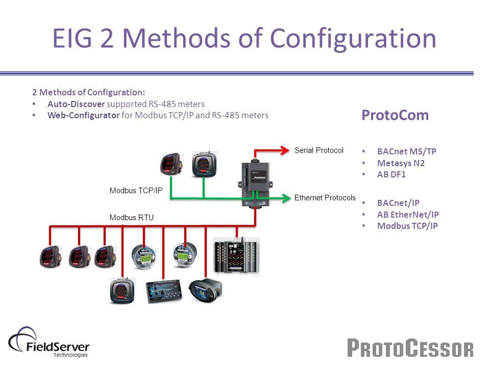 EIG 2 Methods of Configuration