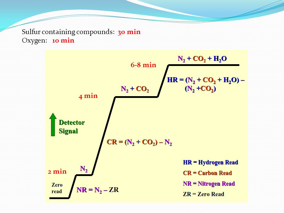 Sulfur containing compounds: 30 min