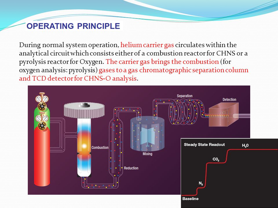 During normal system operation, helium carrier gas circulates within the analytical circuit which consists either of a combustion reactor for CHNS or a pyrolysis reactor for Oxygen.
