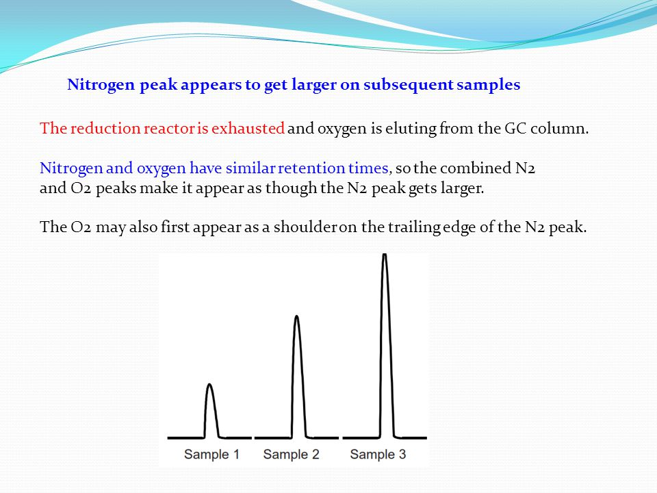 Nitrogen peak appears to get larger on subsequent samples