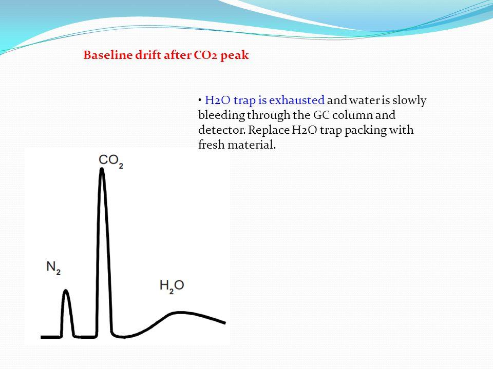 Baseline drift after CO2 peak