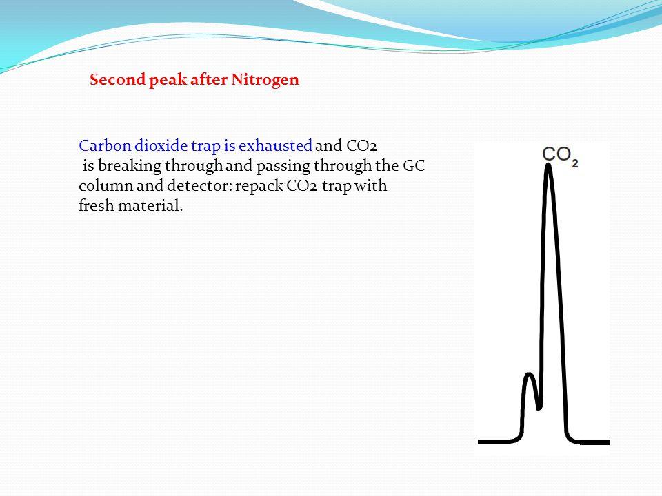 Second peak after Nitrogen
