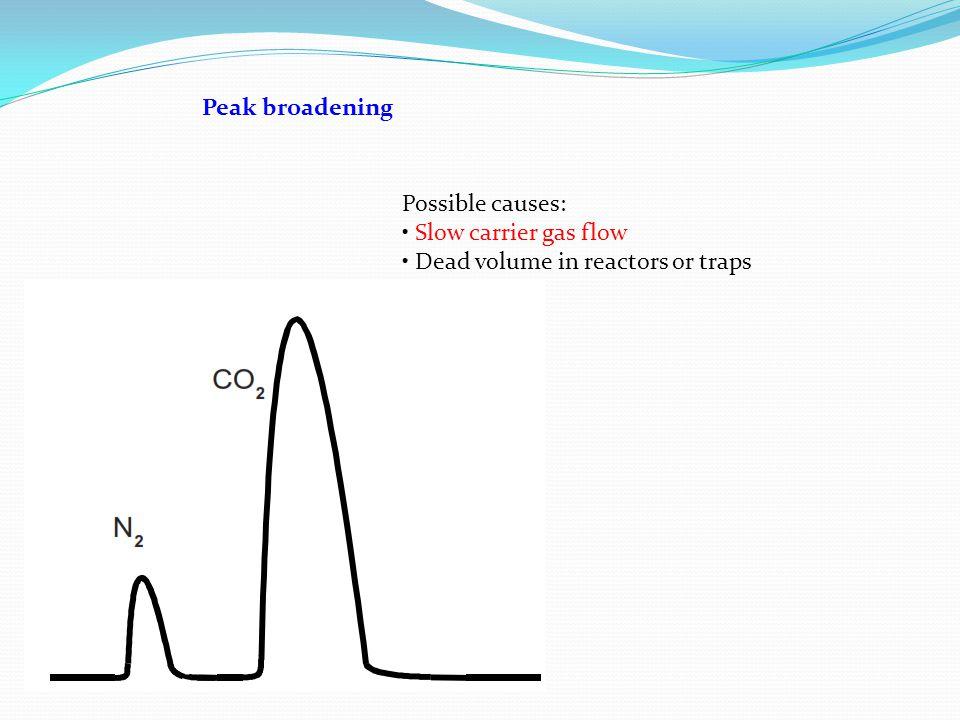 Peak broadening Possible causes: • Slow carrier gas flow • Dead volume in reactors or traps