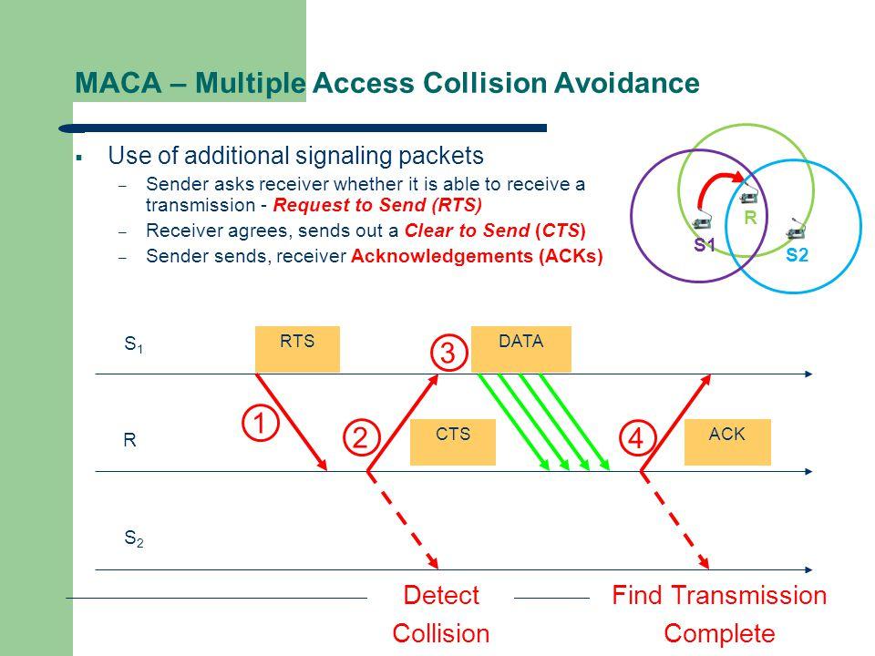 MACA – Multiple Access Collision Avoidance
