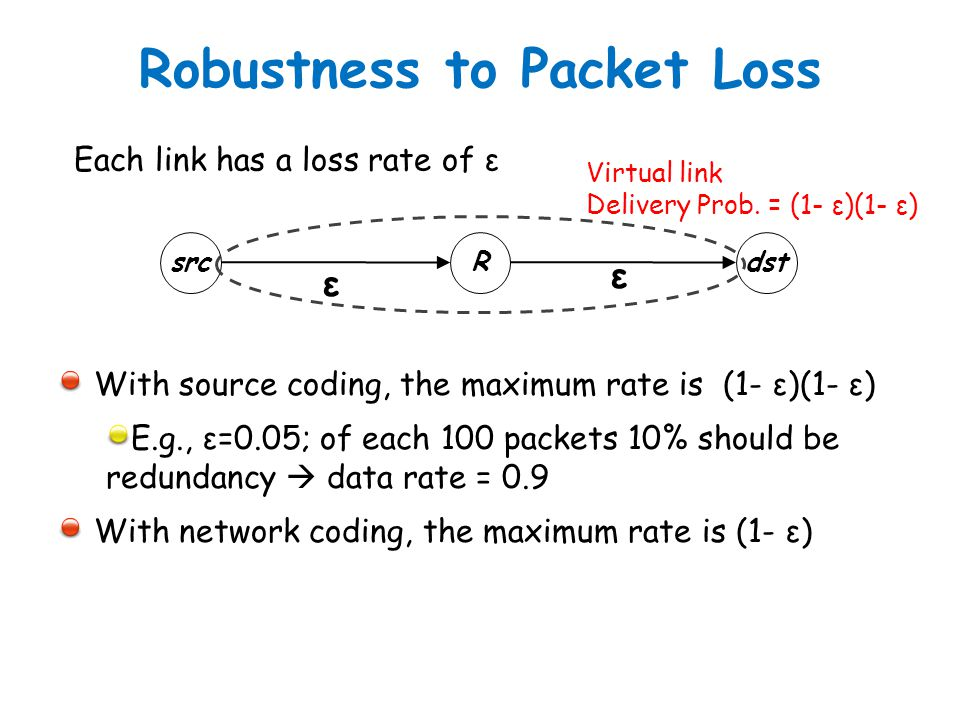 Robustness to Packet Loss