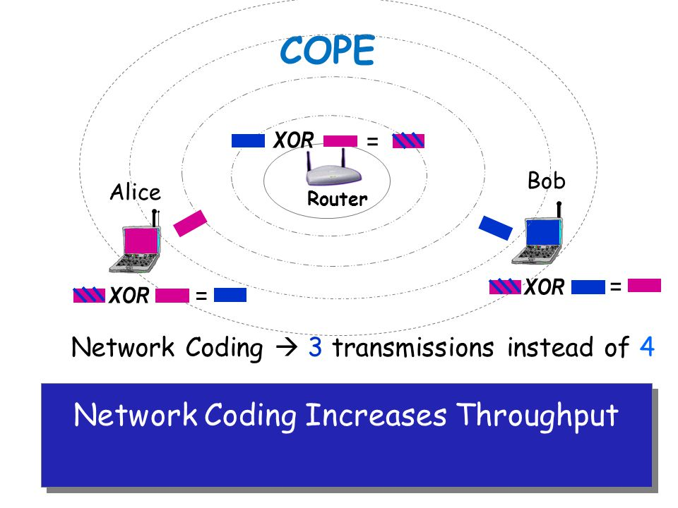 Network Coding Increases Throughput