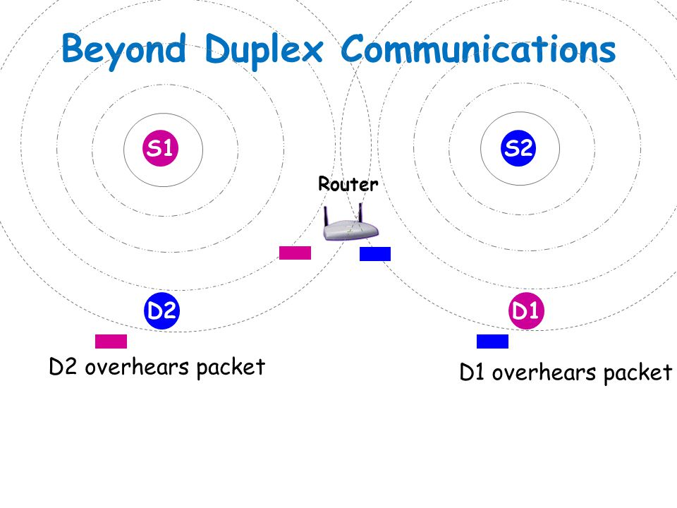 Beyond Duplex Communications