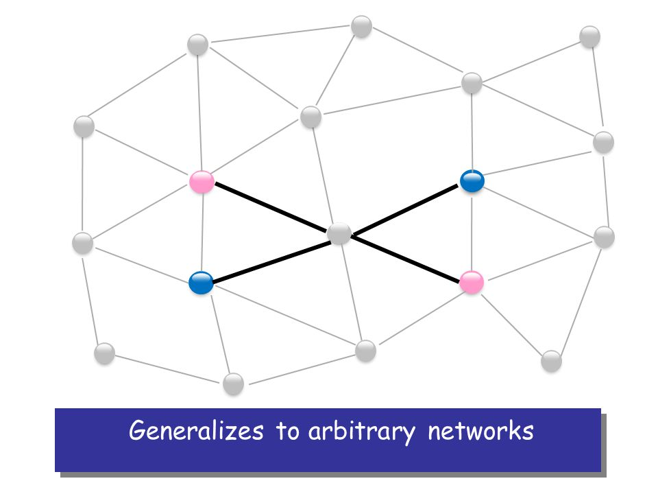 Generalizes to arbitrary networks