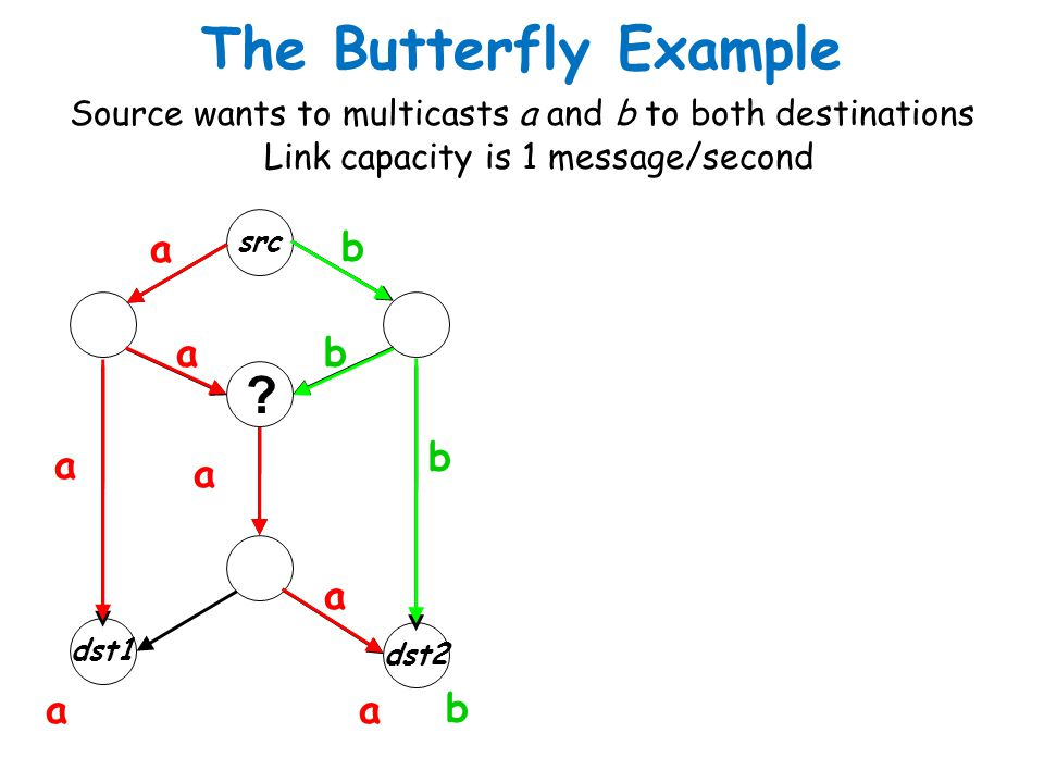 The Butterfly Example a b a b b a a a a a b