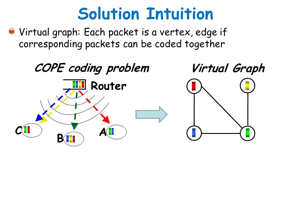 Solution Intuition COPE coding problem Virtual Graph Router C A B