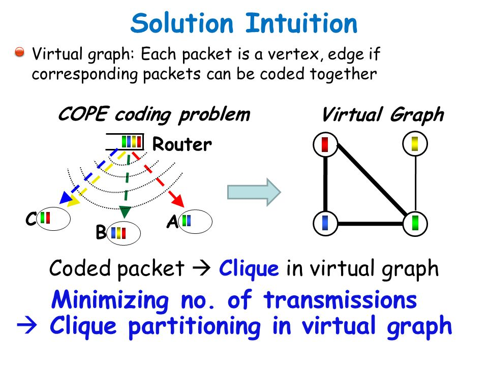 Minimizing no. of transmissions  Clique partitioning in virtual graph