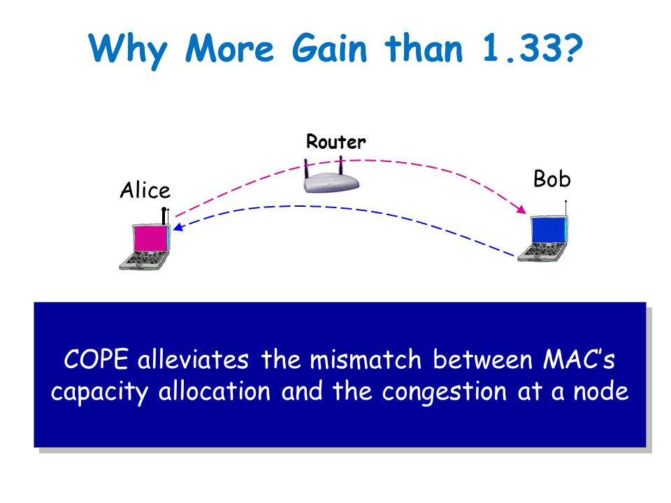 Why More Gain than 1.33 Router. Bob. Alice. COPE alleviates the mismatch between MAC's capacity allocation and the congestion at a node.
