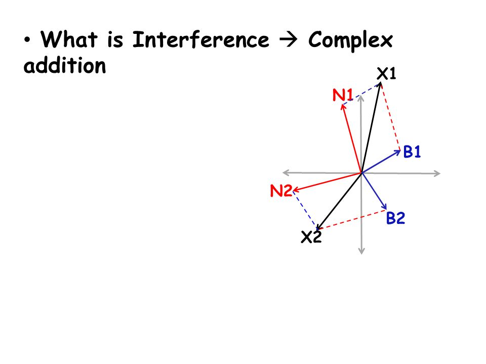 What is Interference  Complex addition