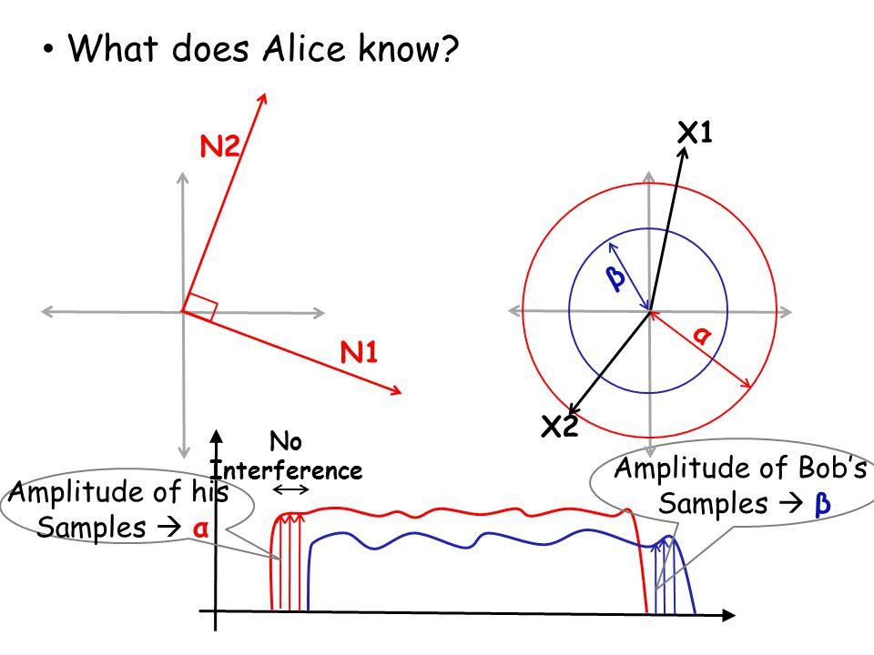 What does Alice know X1 N2 β α N1 X2 Amplitude of Bob's Samples  β