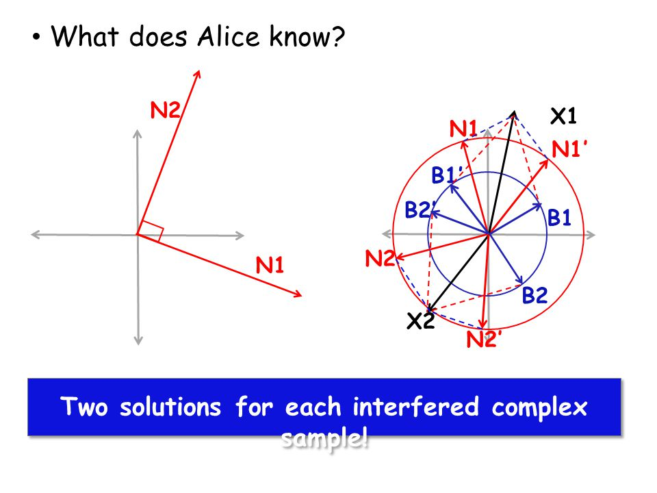 Two solutions for each interfered complex sample!