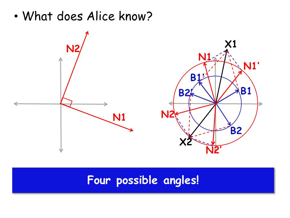 Alice finds solutions for X1 and X2