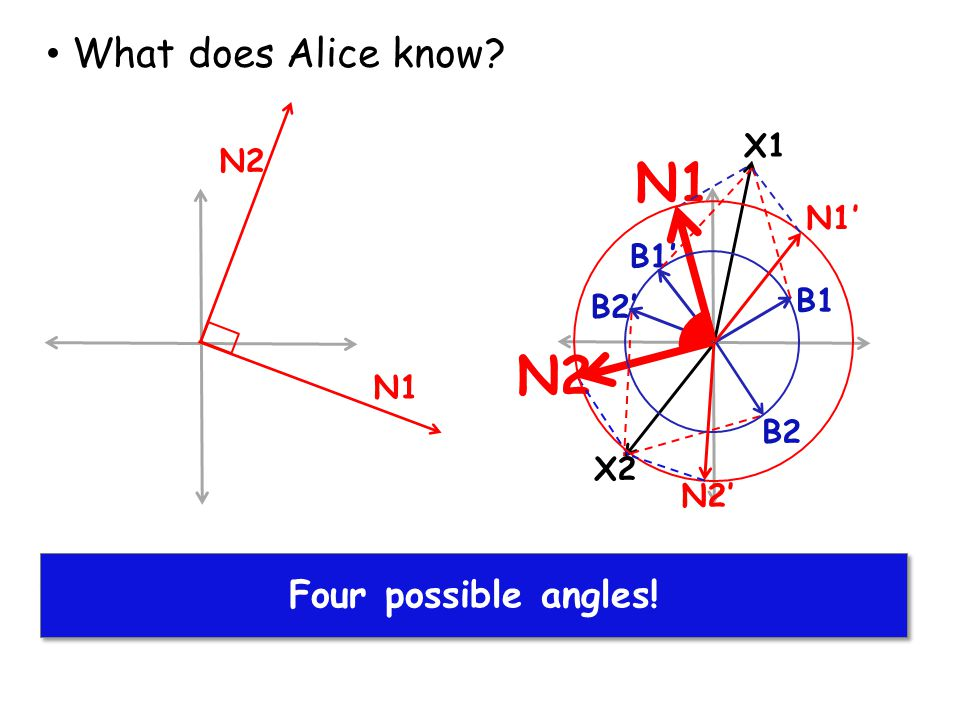 N1 N2 What does Alice know Alice finds solutions for X1 and X2