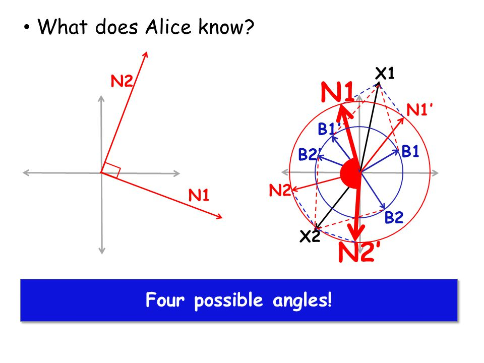 N1 N2' What does Alice know Alice finds solutions for X1 and X2