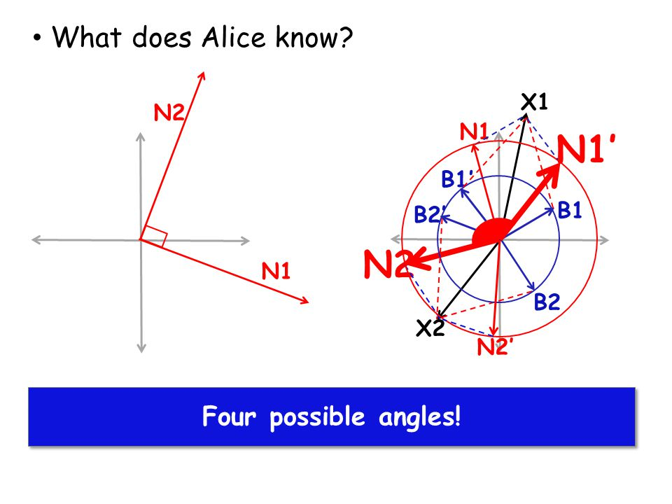 N1' N2 What does Alice know Alice finds solutions for X1 and X2