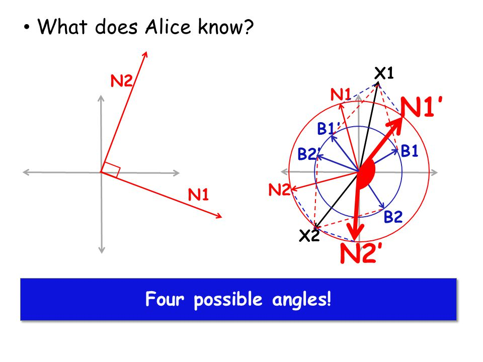 N1' N2' What does Alice know Alice finds solutions for X1 and X2