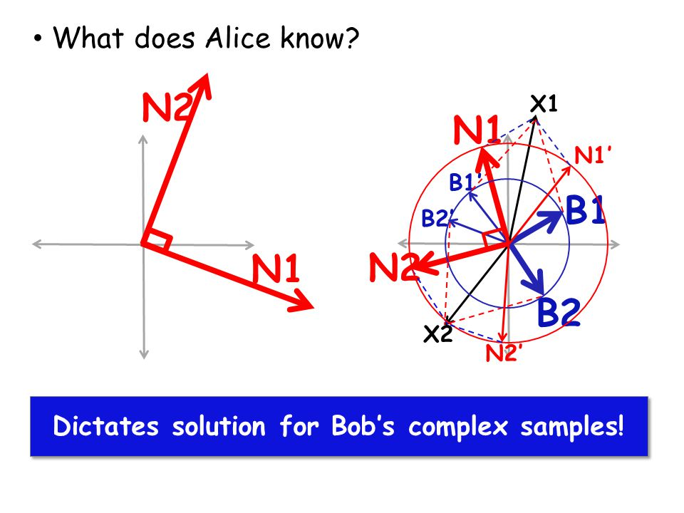 Dictates solution for Bob's complex samples!
