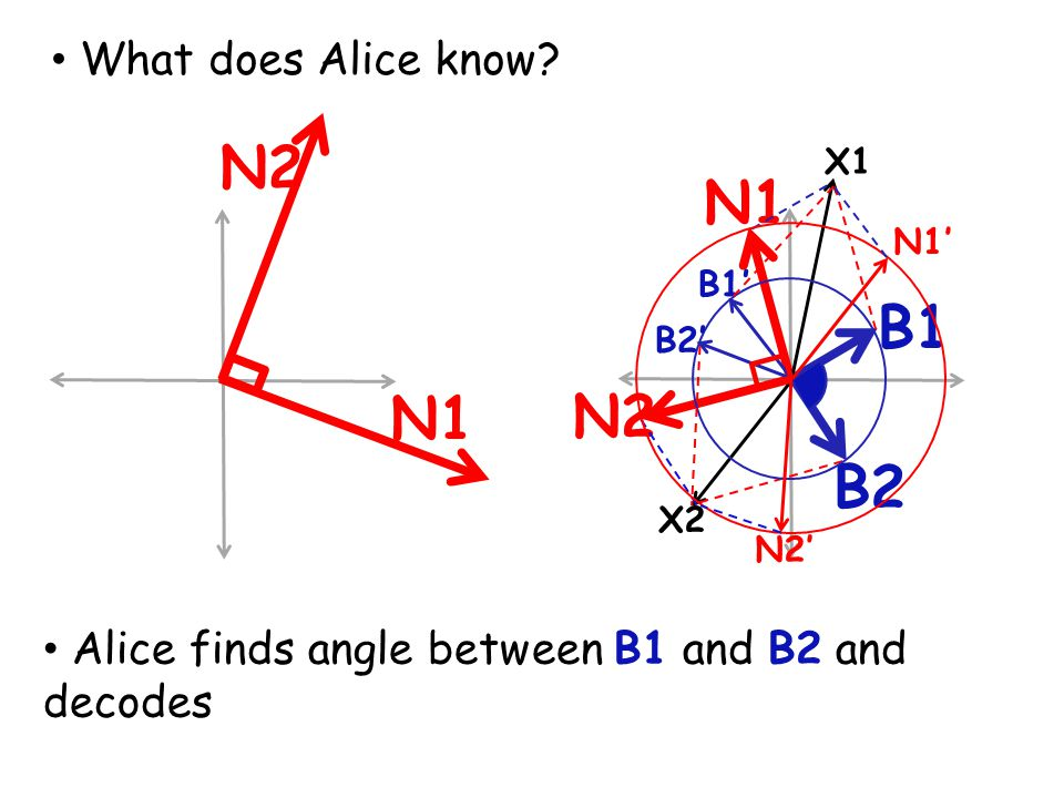 N2 N1 B1 N1 N2 B2 What does Alice know