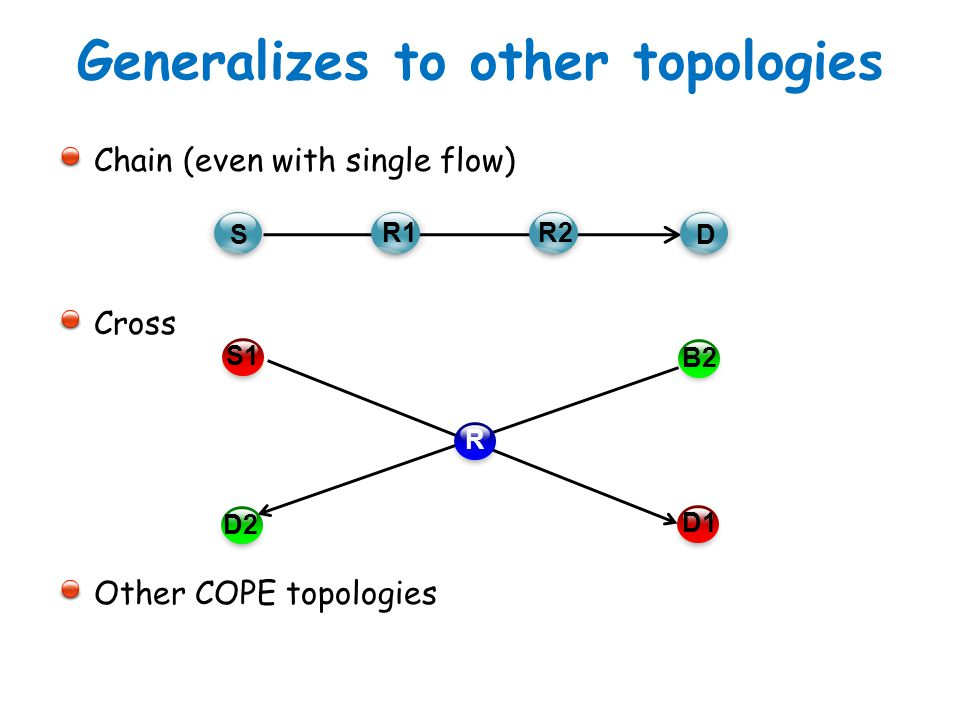 Generalizes to other topologies