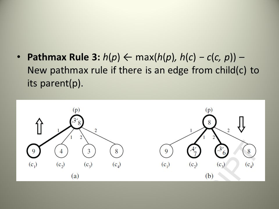 Pathmax Rule 3: h(p) ← max(h(p), h(c) − c(c, p)) – New pathmax rule if there is an edge from child(c) to its parent(p).