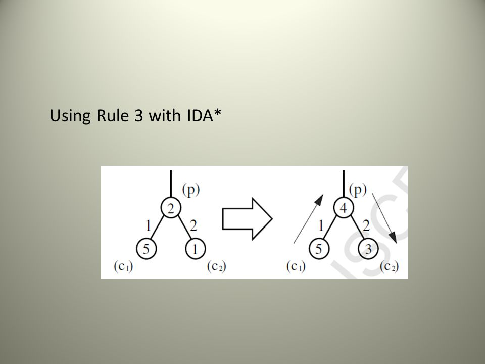 Using Rule 3 with IDA*