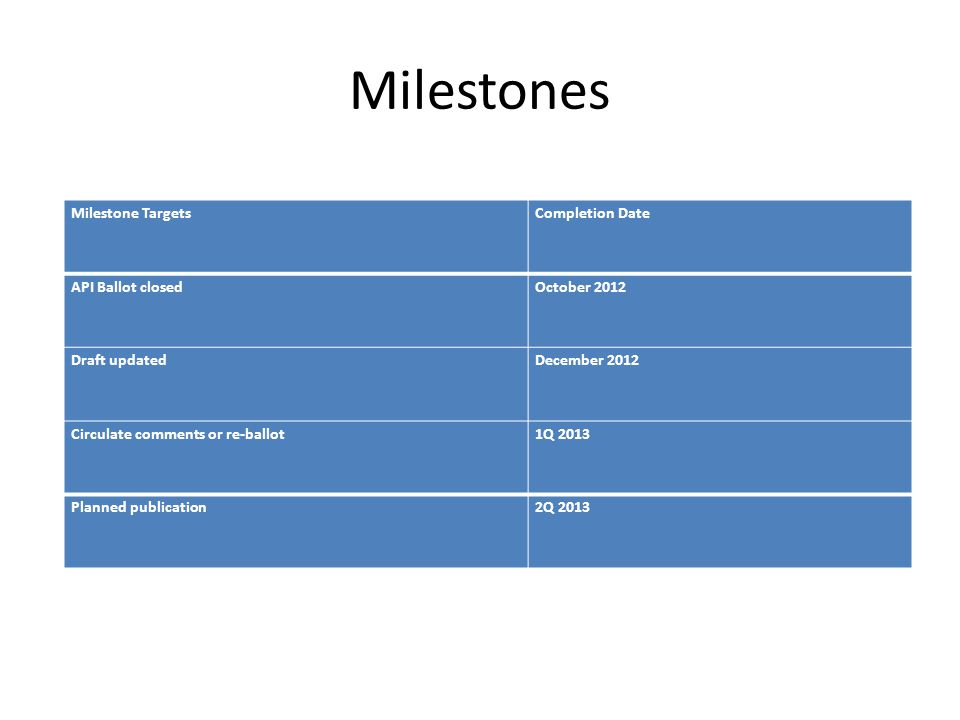 Milestones Milestone Targets Completion Date API Ballot closed
