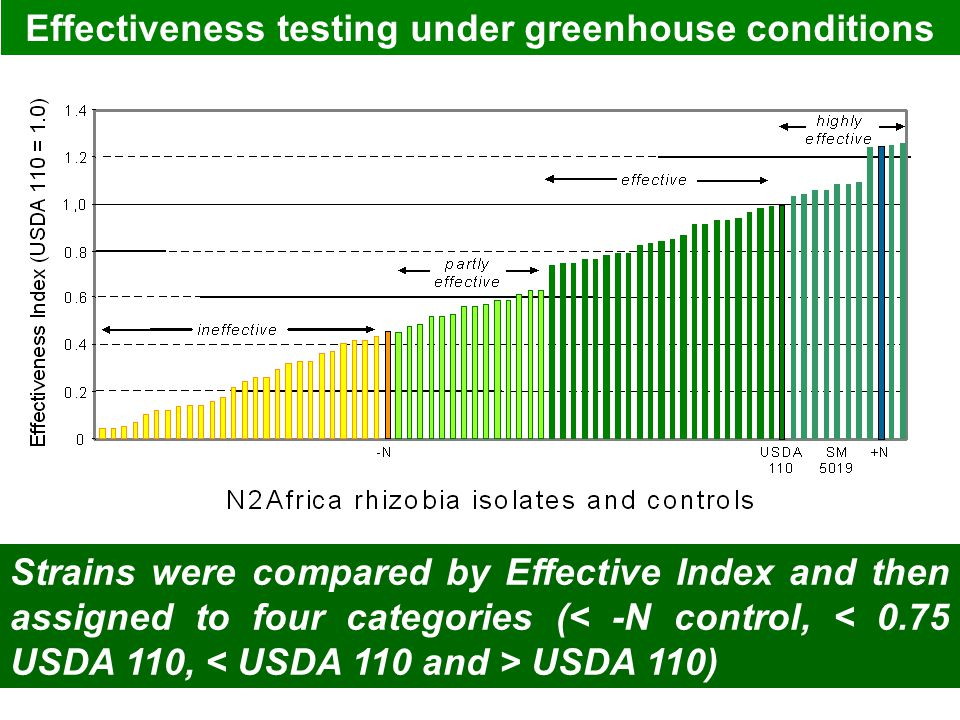 Effectiveness testing under greenhouse conditions