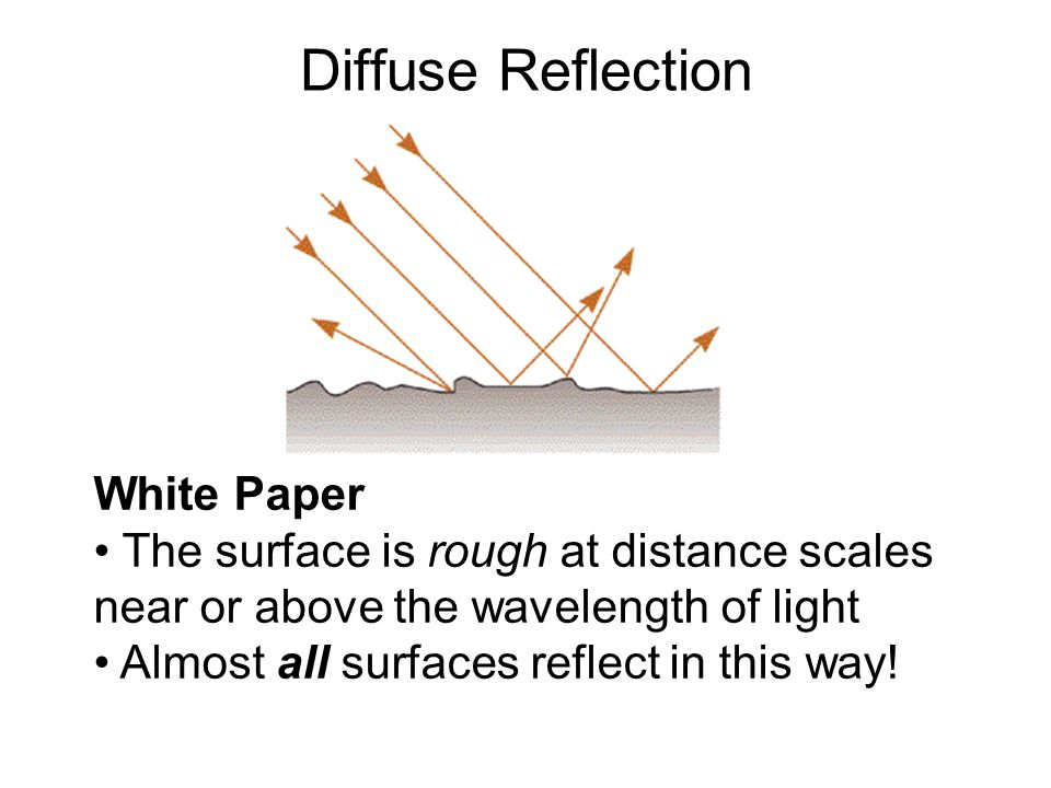 Diffuse Reflection White Paper