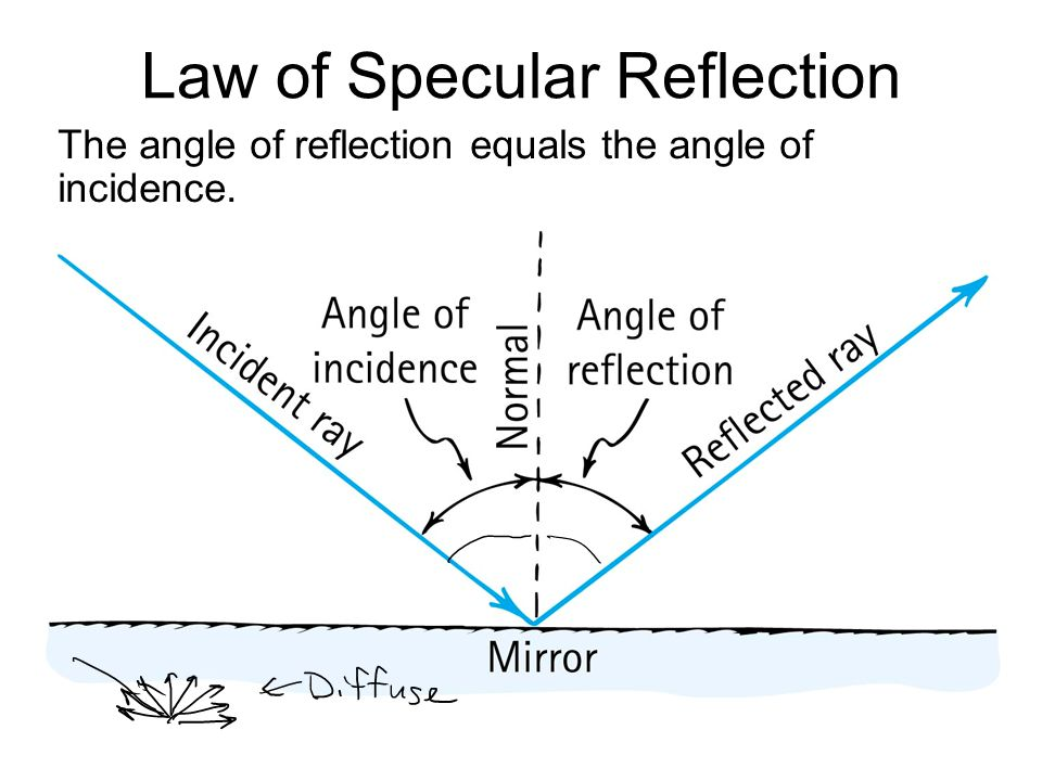 Law of Specular Reflection