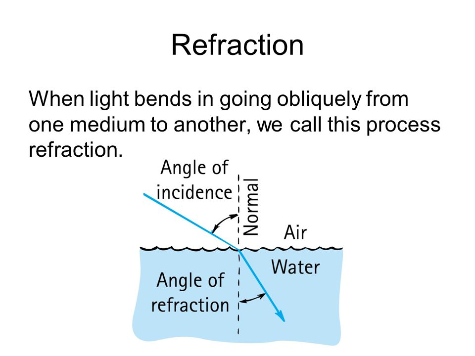 Refraction When light bends in going obliquely from one medium to another, we call this process refraction.