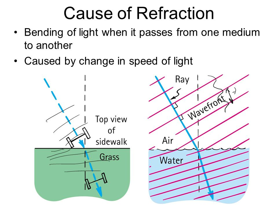 Cause of Refraction Bending of light when it passes from one medium to another.