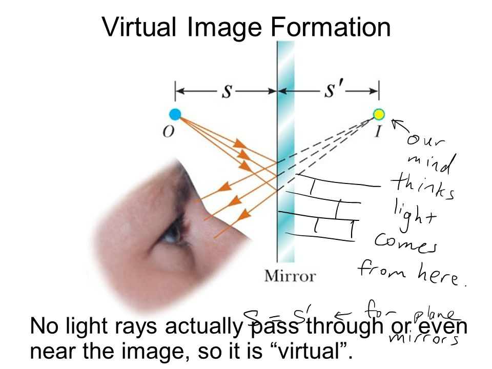 Virtual Image Formation