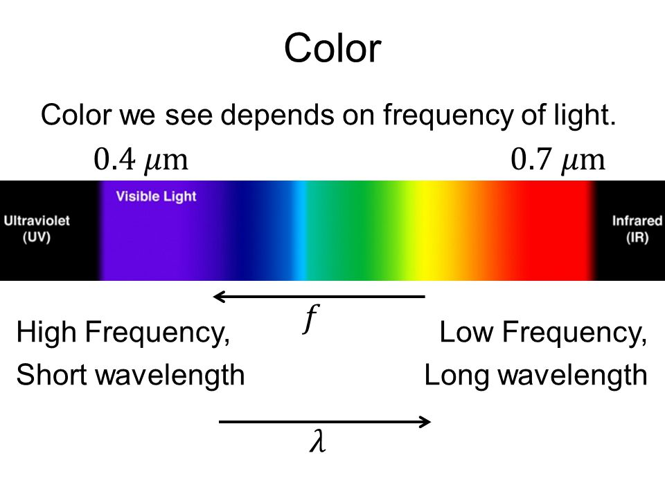Color 0.4 𝜇m 0.7 𝜇m 𝑓 𝜆 Color we see depends on frequency of light.