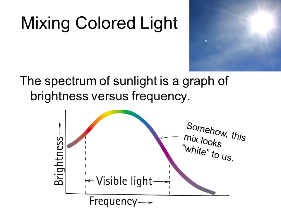 Mixing Colored Light The spectrum of sunlight is a graph of brightness versus frequency.